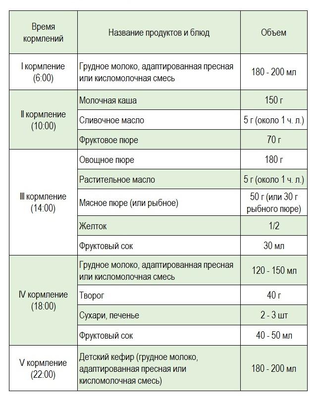 d7603952da38 Примерный суточный рацион для ребенка 8-го месяца, находящегося на грудном  или искусственном вскармливании